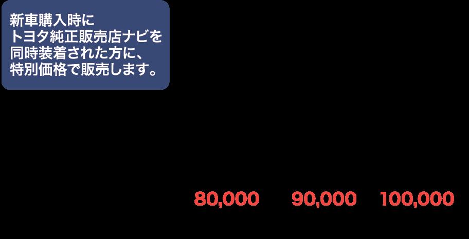 新車購入時にトヨタ純正ナビを同時装着された方に特別価格で販売します。
