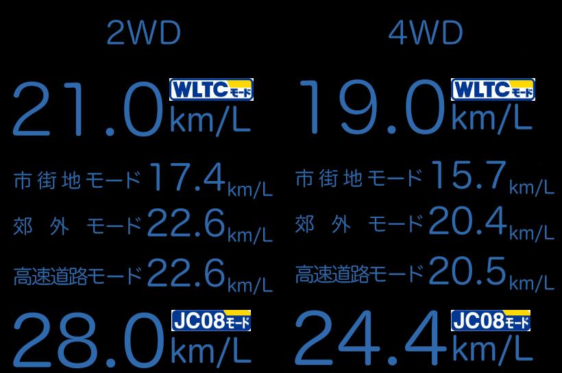 21.0km/L(WLTC) 市街地モード17.4km/L 郊外モード22.6km/L 高速道路モード22.6km/L 28.0km/L(JC08)19.0km/L(WLTC) 市街地モード15.7km/L 郊外モード20.4km/L 高速道路モード20.5km/L 24.4km/L(JC08)