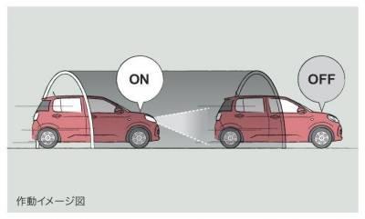 コンライト(ライト自動点灯・消灯システム)作動イメージ