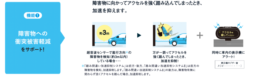 障害物への衝突被害軽減 アクセルを強く踏み込んでしまった時、加速を抑えます。
