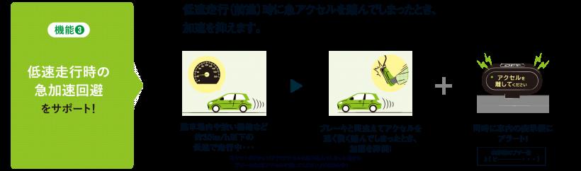低速走行時の急加速回避をサポート