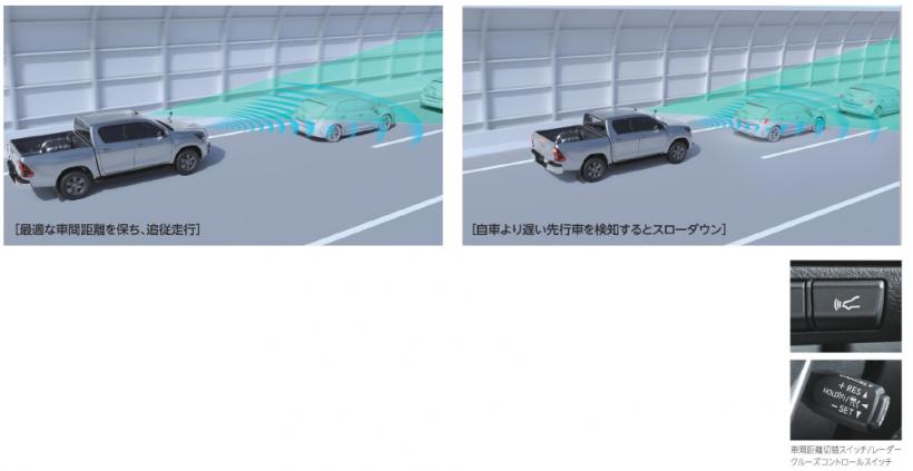 レーダークルーズコントロール(ブレーキ制御付)